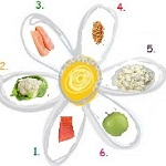 dieta-6-petalos