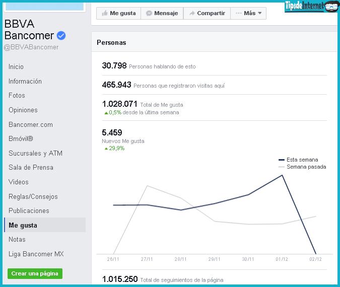 Actuales estadísticas de la página del banco BBVA Bancomer.
